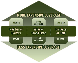Putting Contest Insurance Coverage Matrix